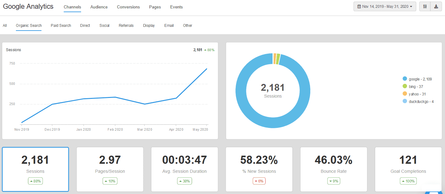 88% Organic Traffic Growth
