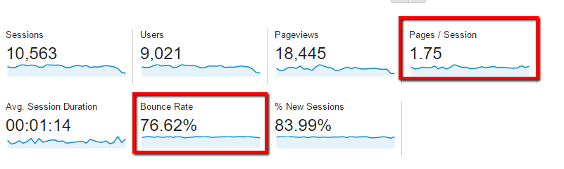 Blue Nile Website Bounce Rate